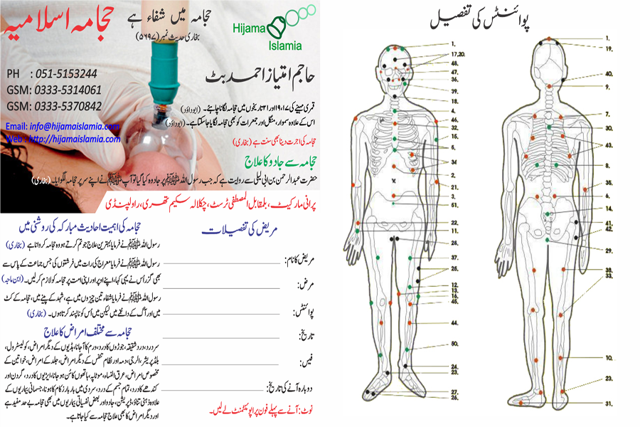 Sunnah Points on Body