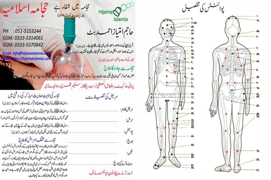 Sunnah Points on Body